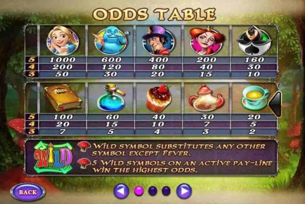 Odds-Alice-in-wonderland