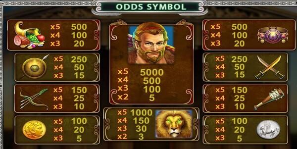 Hercules อัตราจ่ายของเกม